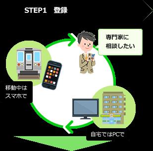 STEP1 登録(PC/スマホ)