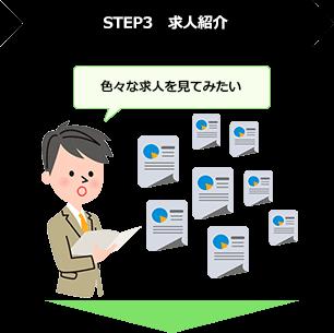 STEP3 求人紹介