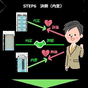 STEP6 決断(内定)